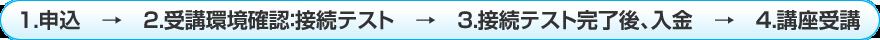 1.申込→2.受講環境確認:接続テスト→3.接続テスト完了後、入金→4.講座受講