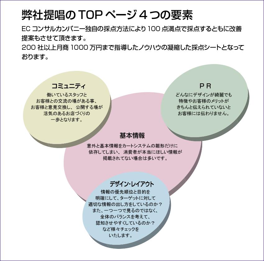弊社提唱のTOPページ4つの要素