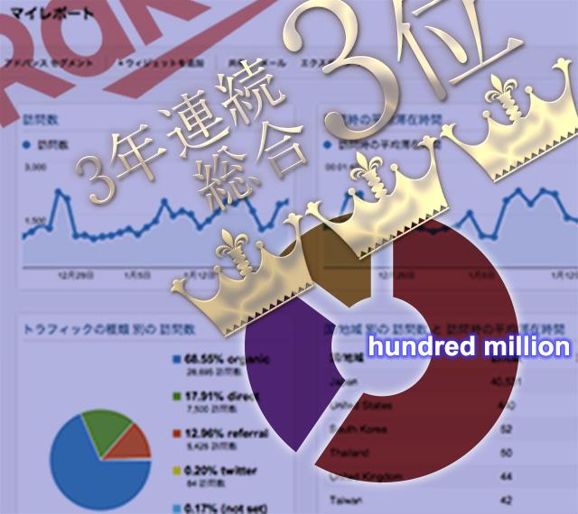 楽天市場3年連続総合3位【ECヒーローズ】ECコンサルカンパニー