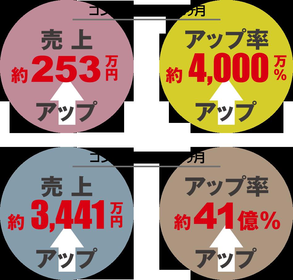 売上約253万円アップ【ECヒーローズ】ECコンサルカンパニー