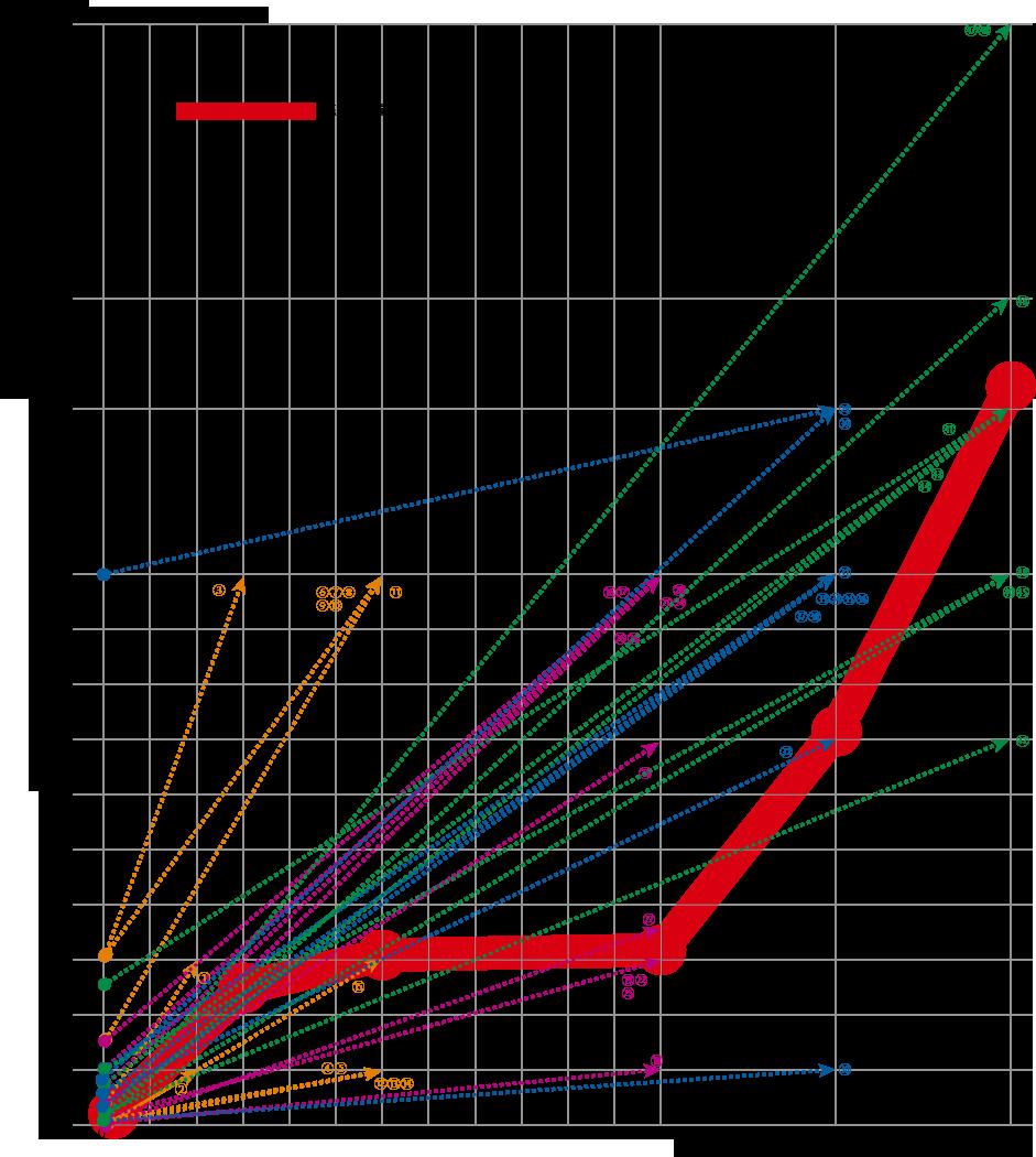 売上標準偏差グラフ【ECヒーローズ】ECコンサルカンパニー