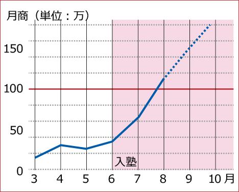 受講後の売上推移:D様【ECヒーローズ】ECコンサルカンパニー