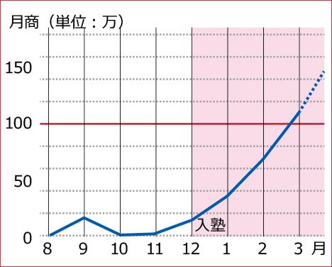 受講後の売上推移:S様【ECヒーローズ】ECコンサルカンパニー