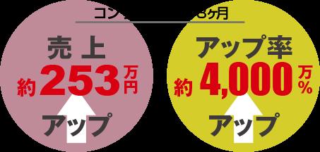 実績|コンサル期間2・3ヶ月売上253万円アップ【お試しコーチング3ヶ月コース】ECコンサルカンパニー