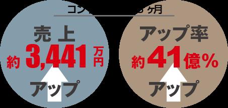 ⑭実績|コンサル期間36ヶ月売上3,441万円アップ【お試しコーチング3ヶ月コース】ECコンサルカンパニー